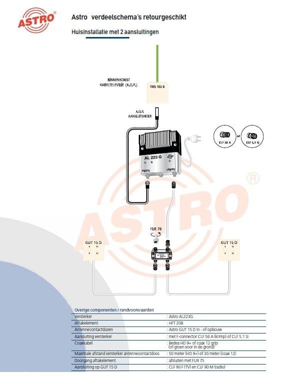 voorbeeld cai coax installatie met 2 aansluitingen