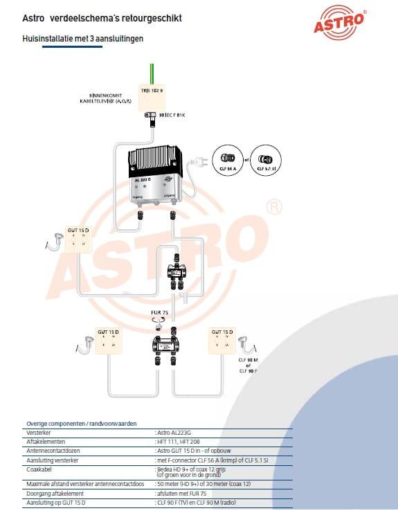 voorbeeld cai coax installatie met 3 aansluitingen