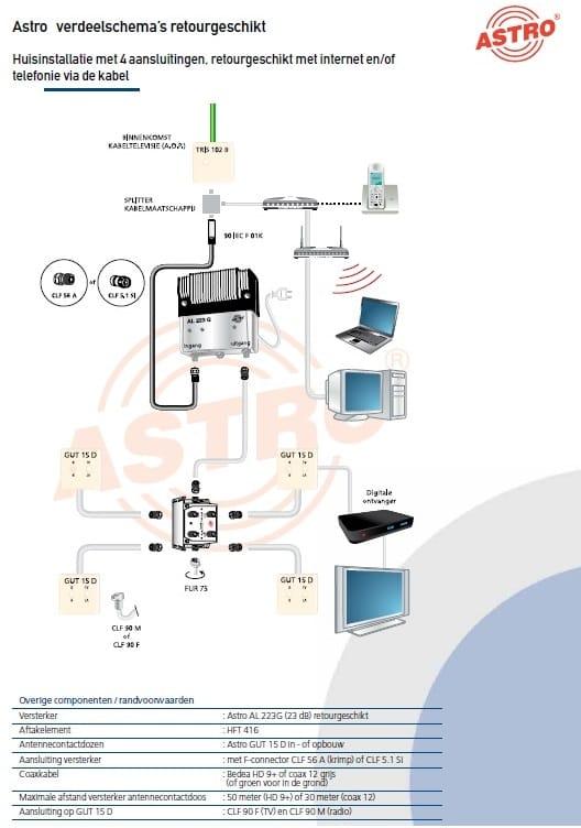 voorbeeld cai coax installatie met 4 aansluitingen en aansluiting kabelinternet