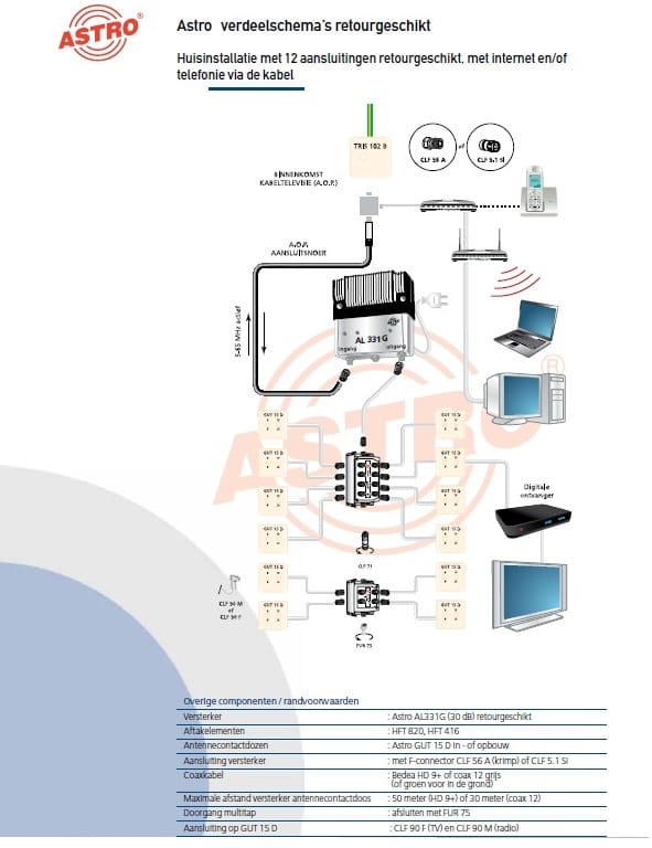 voorbeeld cai coax installatie met 12 aansluitingen met kabelinternet