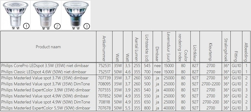 Philips GU10 LED-spots