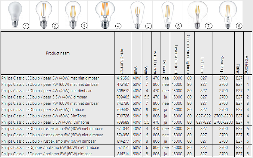 Philips LED-Bulb E27