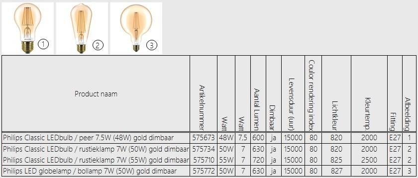 Philips LED-Bulb E27 Gold