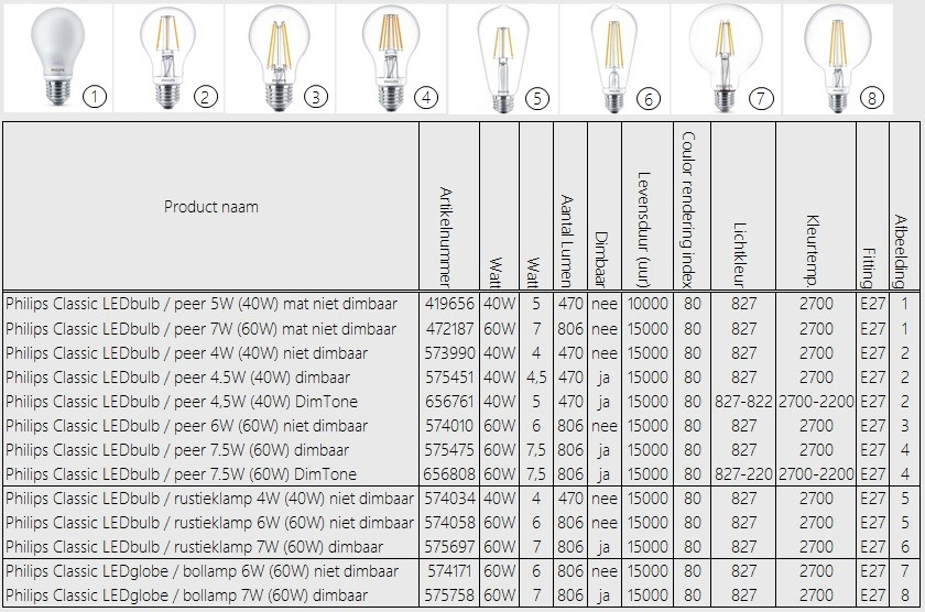Philips LED-Bulb E27