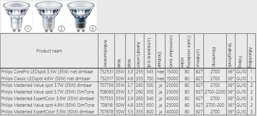 Philips LED-spots GU10