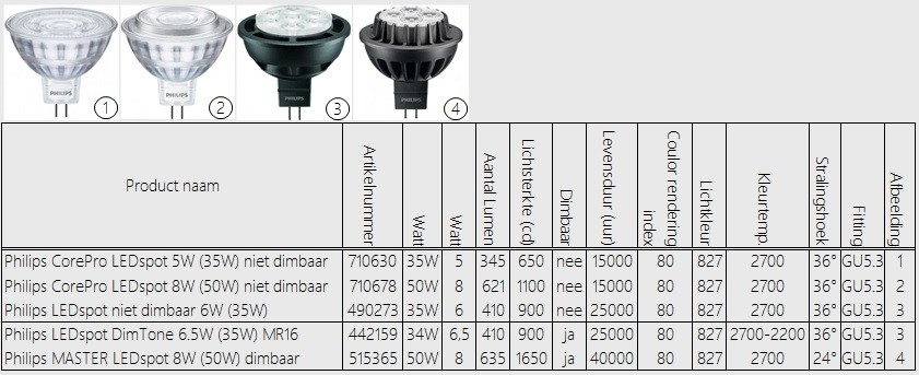 Philips LED-spots 12V