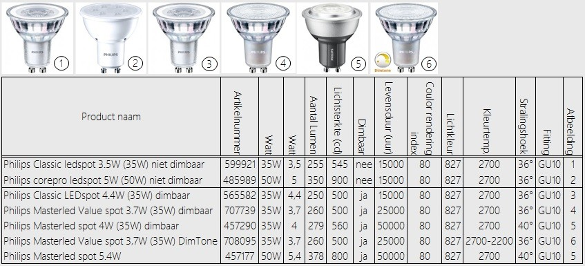 Philips LED-Spots